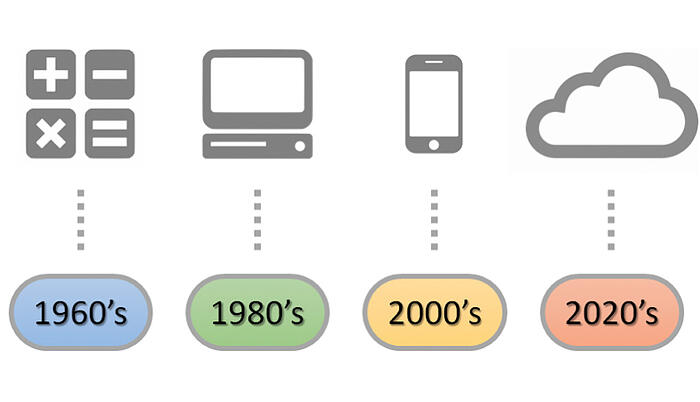 CAD-CAE-Timeline