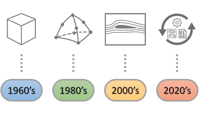 CAD-CAE-Timeline2